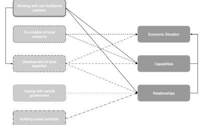 The influence of native capability on the impact of inclusive business models in the BoP context